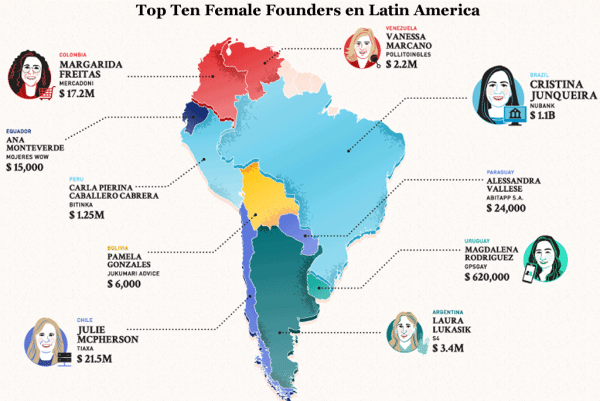 Board Member Magdalena Rodriguez selected as one of the Top Female Founders in the World
